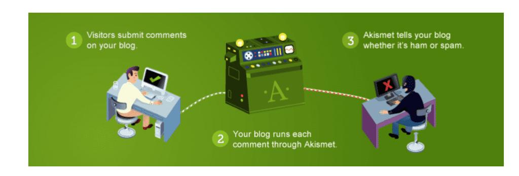 Akismet WordPress Plugin